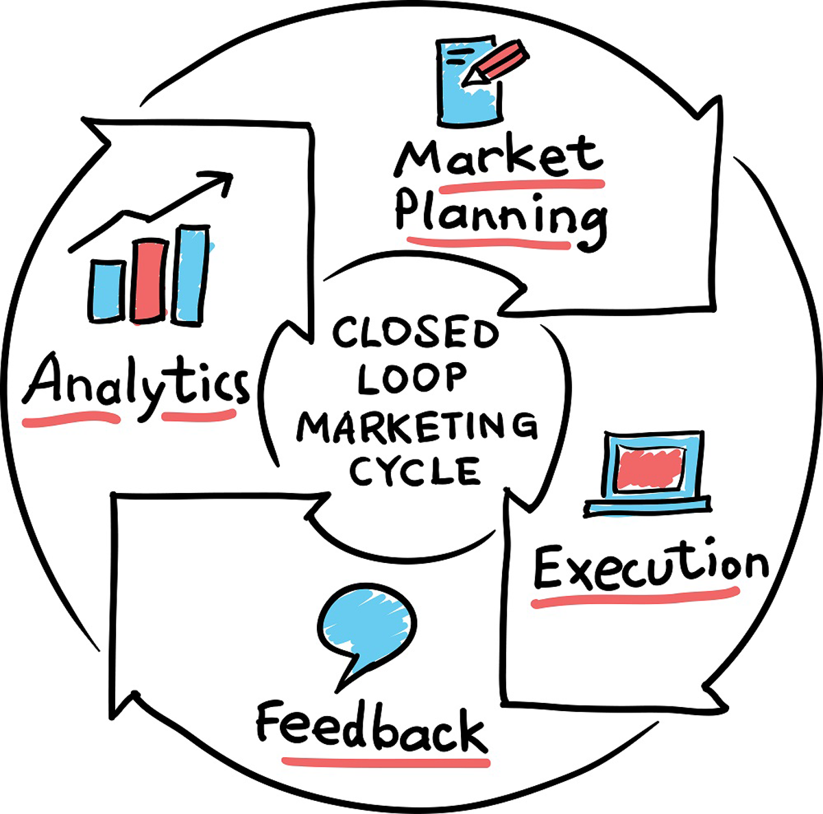 How Closed-Loop Marketing Works and Why Every Marketers Need It - Home