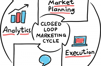 How Closed-Loop Marketing Works and Why Every Marketers Need It